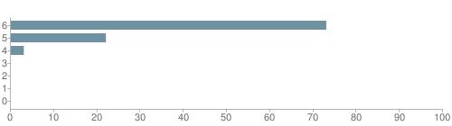 Chart?cht=bhs&chs=500x140&chbh=10&chco=6f92a3&chxt=x,y&chd=t:73,22,3,0,0,0,0&chm=t+73%,333333,0,0,10|t+22%,333333,0,1,10|t+3%,333333,0,2,10|t+0%,333333,0,3,10|t+0%,333333,0,4,10|t+0%,333333,0,5,10|t+0%,333333,0,6,10&chxl=1:|other|indian|hawaiian|asian|hispanic|black|white